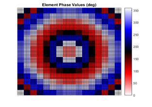 Optimized radar array. Note the cyclic behavior of the phase values.